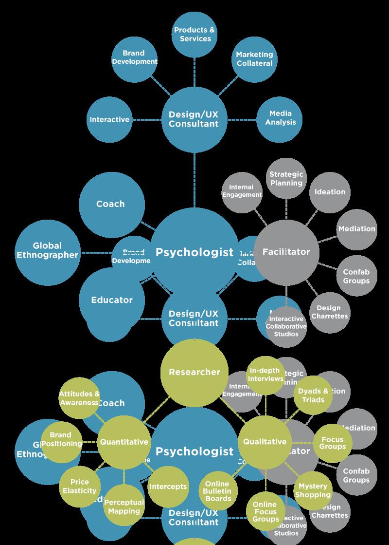 Services mindmap